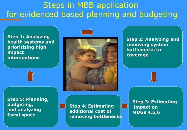 Steps in MBB application