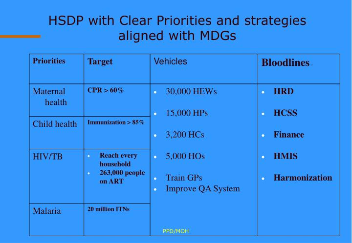 HSDP with Clear Priorities and strategies aligned with MDGs