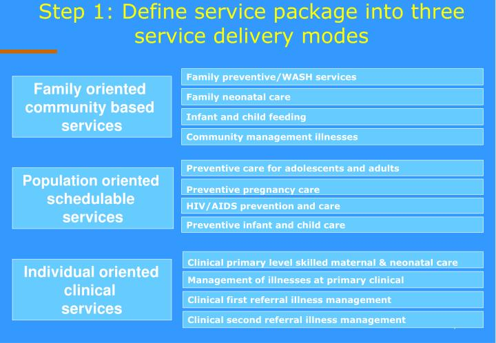 Step 1: Define service package into three service delivery modes