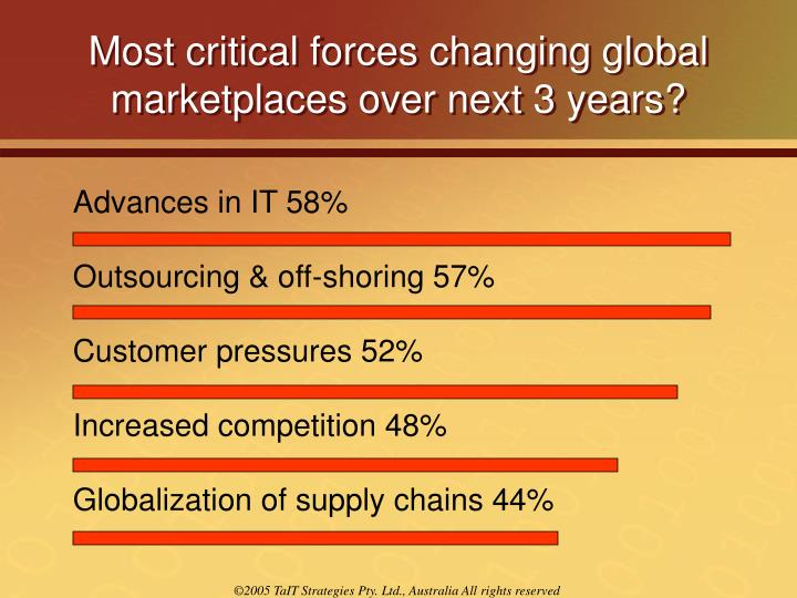 Most critical forces changing global marketplaces over next 3 years