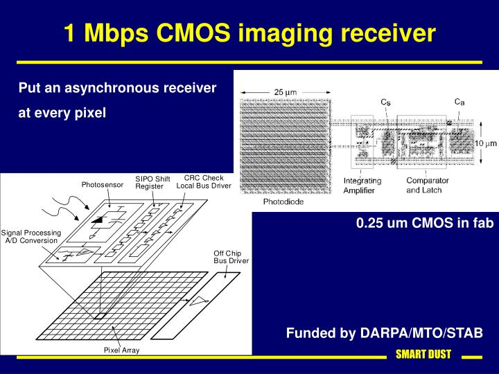 1 Mbps CMOS imaging receiver