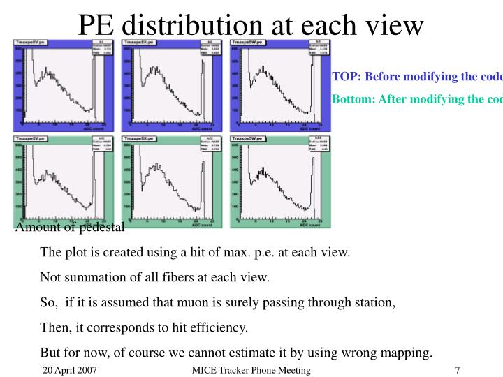 PE distribution at each view