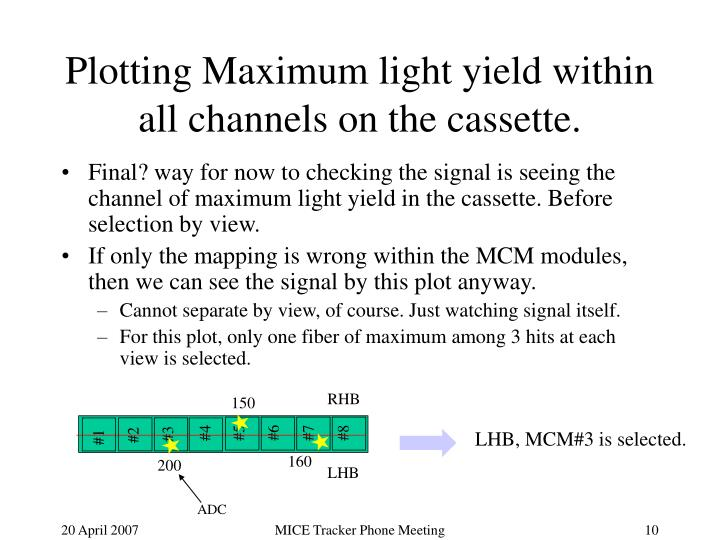 Plotting Maximum light yield within all channels on the cassette.