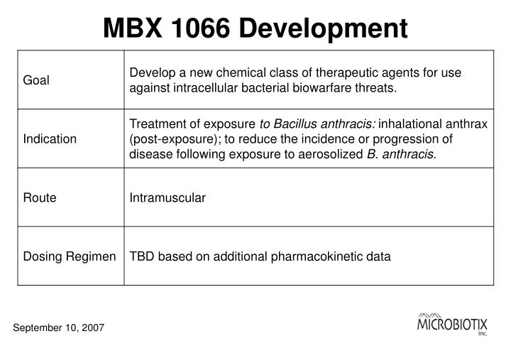 MBX 1066 Development