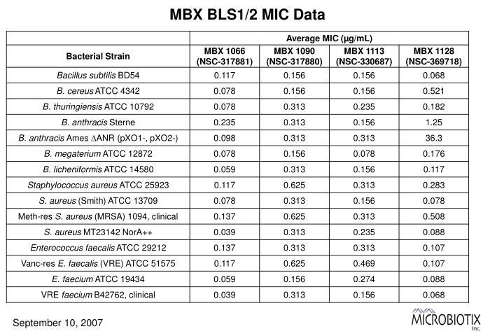 MBX BLS1/2 MIC Data