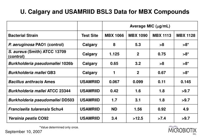 U. Calgary and USAMRIID BSL3 Data for MBX Compounds
