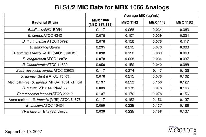 BLS1/2 MIC Data for MBX 1066 Analogs