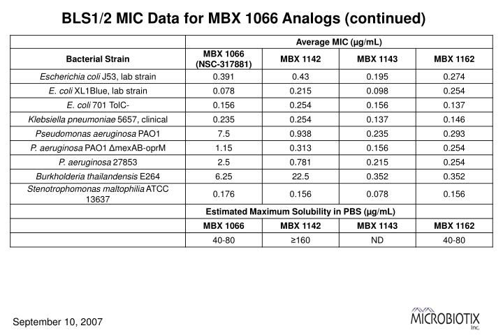 BLS1/2 MIC Data for MBX 1066 Analogs (continued)