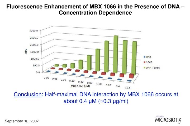 Fluorescence Enhancement of MBX 1066 in the Presence of DNA – Concentration Dependence