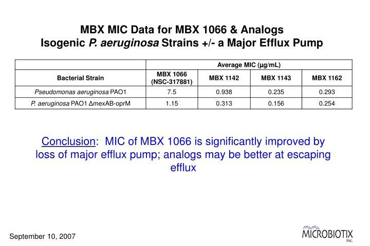 MBX MIC Data for MBX 1066 & Analogs