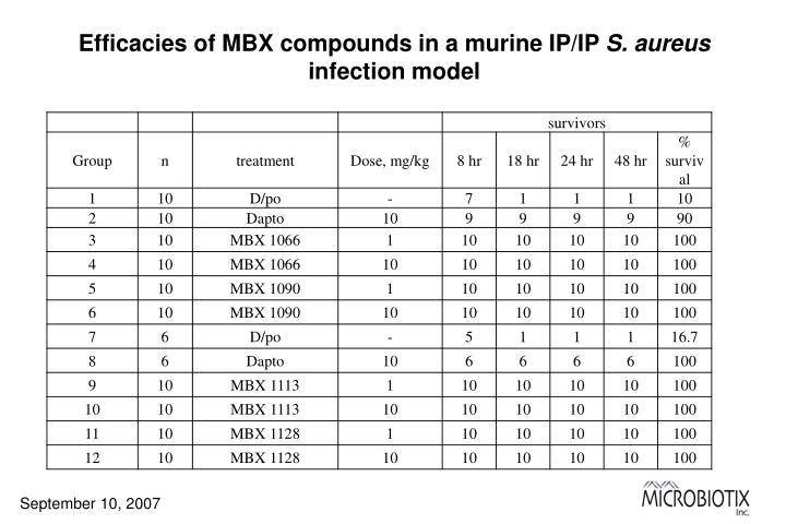 Efficacies of MBX compounds in a murine IP/IP