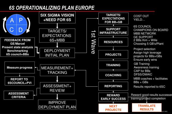6S OPERATIONALIZING PLAN EUROPE