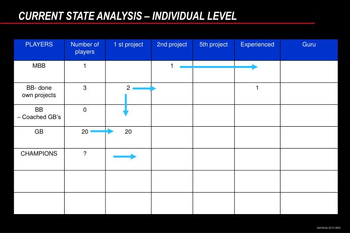 CURRENT STATE ANALYSIS – INDIVIDUAL LEVEL