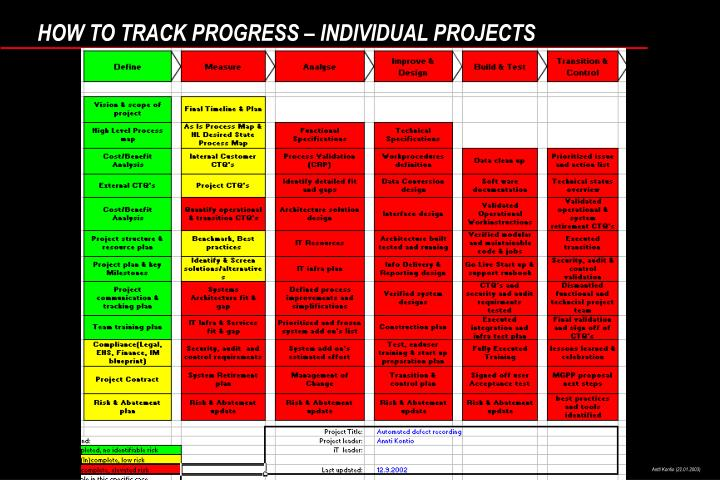 HOW TO TRACK PROGRESS – INDIVIDUAL PROJECTS