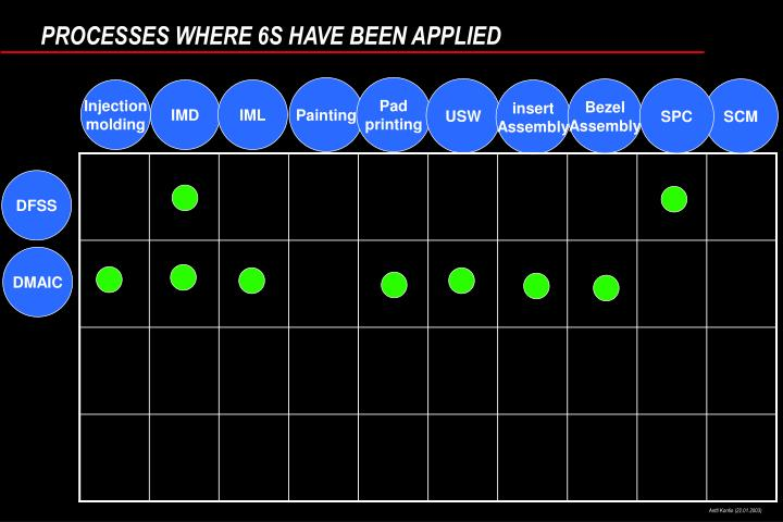PROCESSES WHERE 6S HAVE BEEN APPLIED
