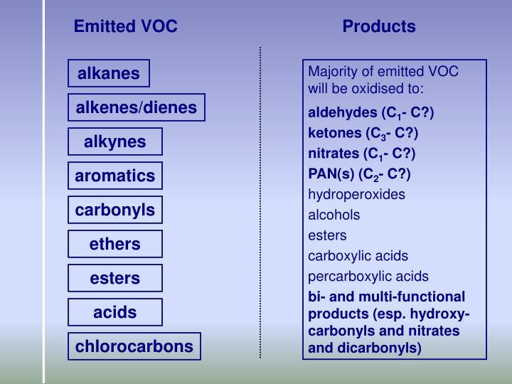Emitted VOC
