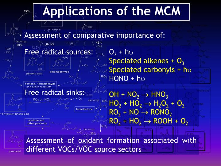 Applications of the MCM
