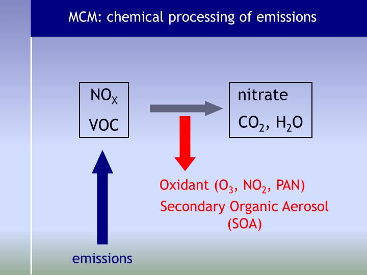 MCM: chemical processing of emissions