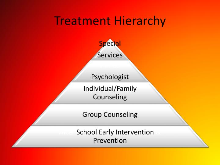 Treatment Hierarchy