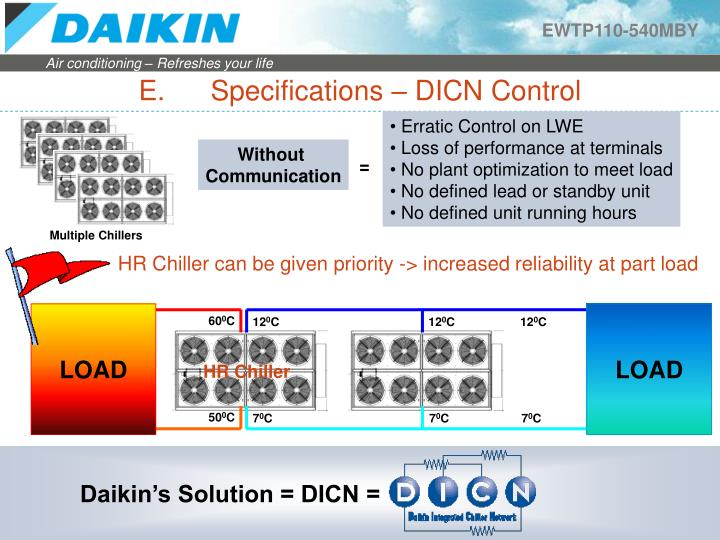E. Specifications – DICN Control