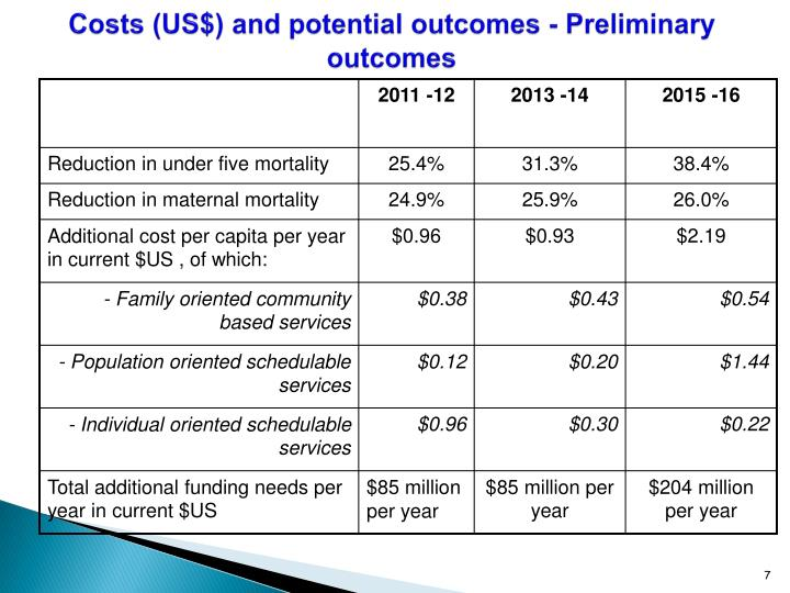 Costs (US$) and potential outcomes - Preliminary outcomes