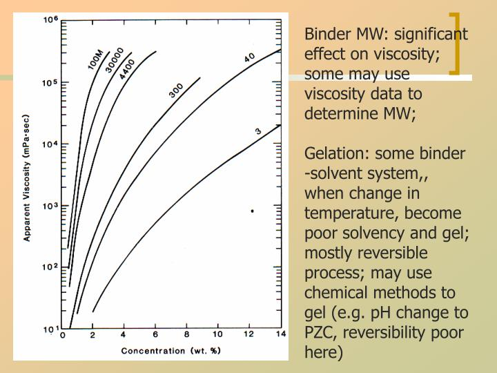 Binder MW: significant effect on viscosity