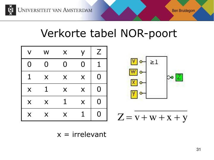 Verkorte tabel NOR-poort