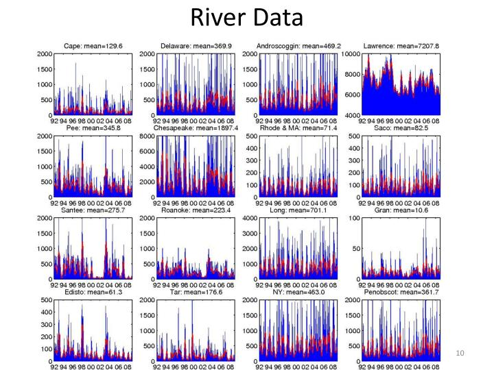 River Data