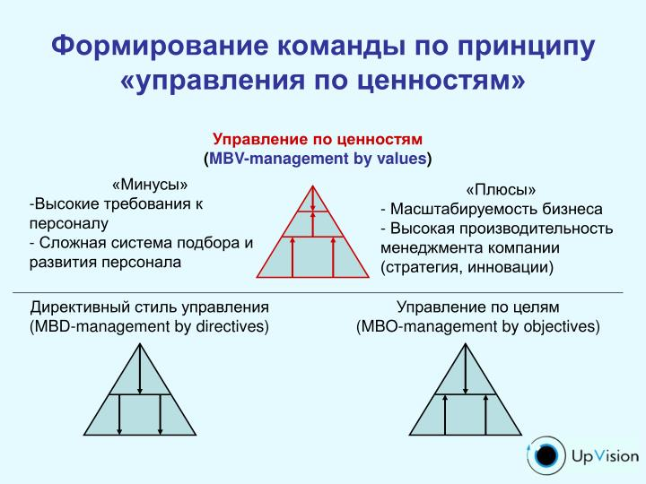 Формирование команды по принципу «управления по ценностям»