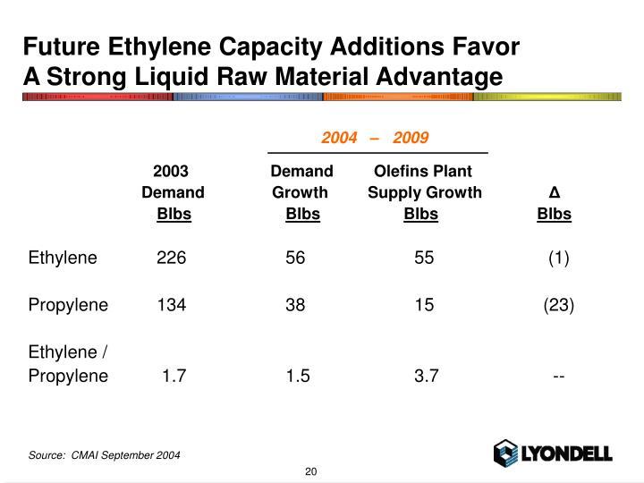 Future Ethylene Capacity Additions Favor
