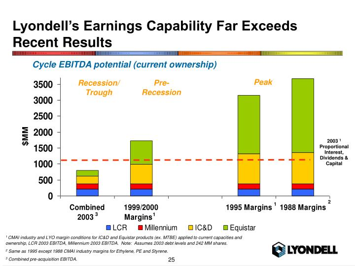 Lyondell's Earnings Capability Far Exceeds Recent Results