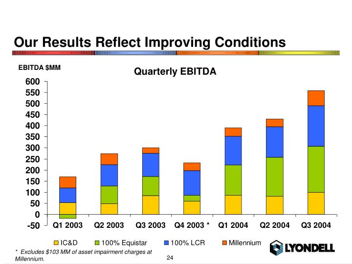 Our Results Reflect Improving Conditions