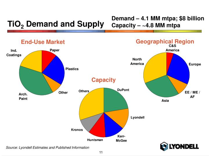 Demand – 4.1 MM mtpa; $8 billion