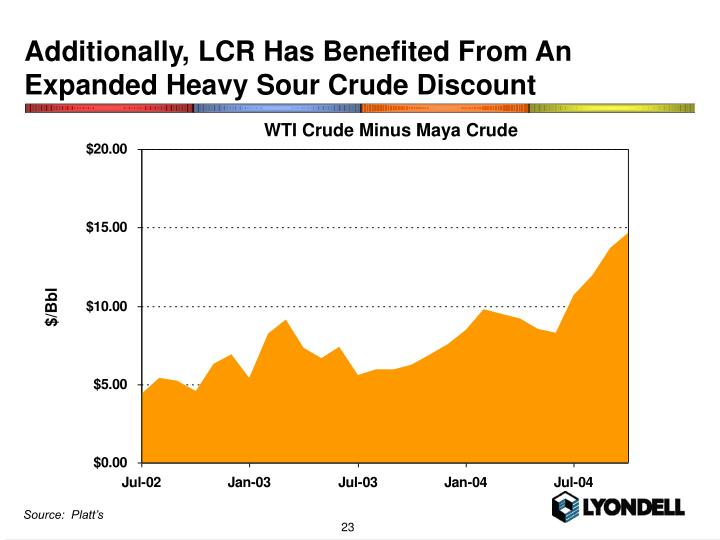 Additionally, LCR Has Benefited From An Expanded Heavy Sour Crude Discount