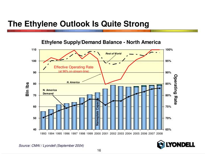 The Ethylene Outlook Is Quite Strong