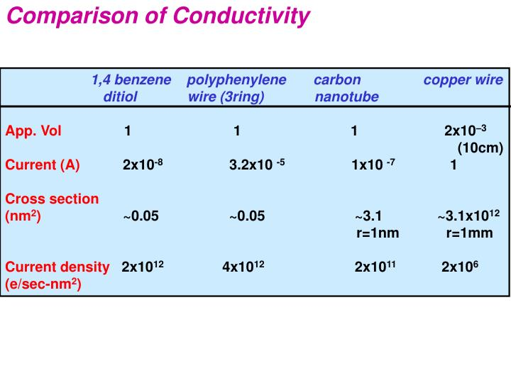 Comparison of Conductivity