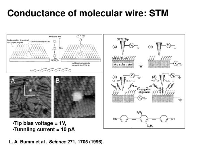 Conductance of molecular wire: STM