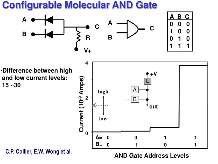 Configurable Molecular AND Gate