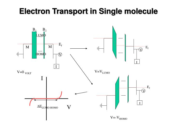 Electron Transport in Single molecule