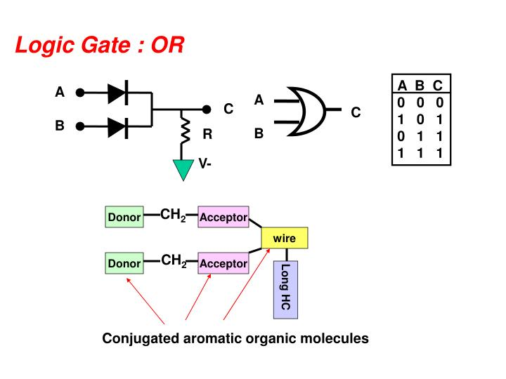 Logic Gate : OR