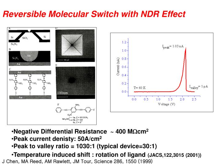 Reversible Molecular Switch with NDR Effect