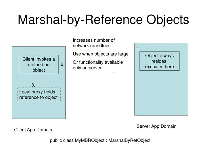 Marshal-by-Reference Objects