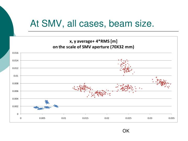 At SMV, all cases, beam size.