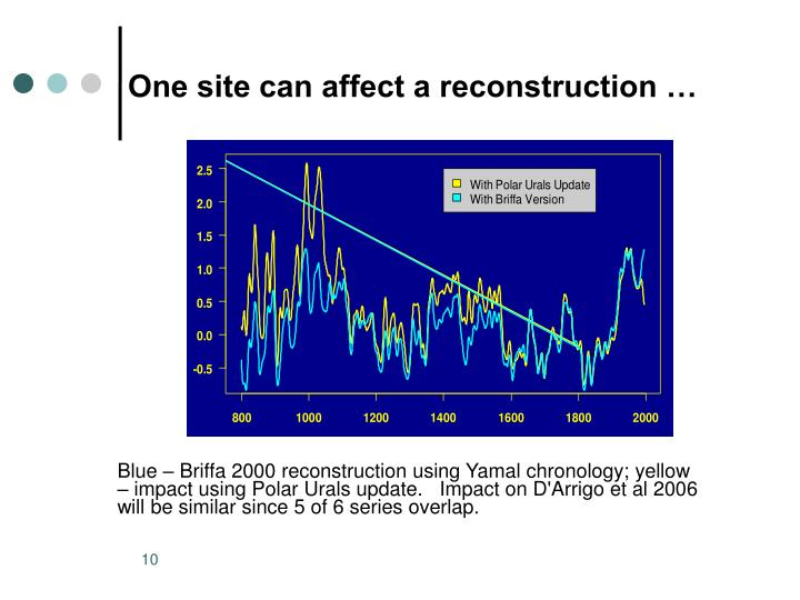 One site can affect a reconstruction …