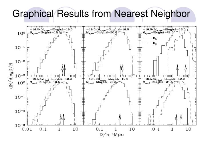 Graphical Results from Nearest Neighbor