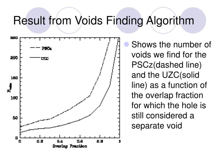 Result from Voids Finding Algorithm