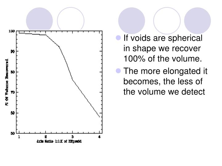 If voids are spherical in shape we recover 100% of the volume.