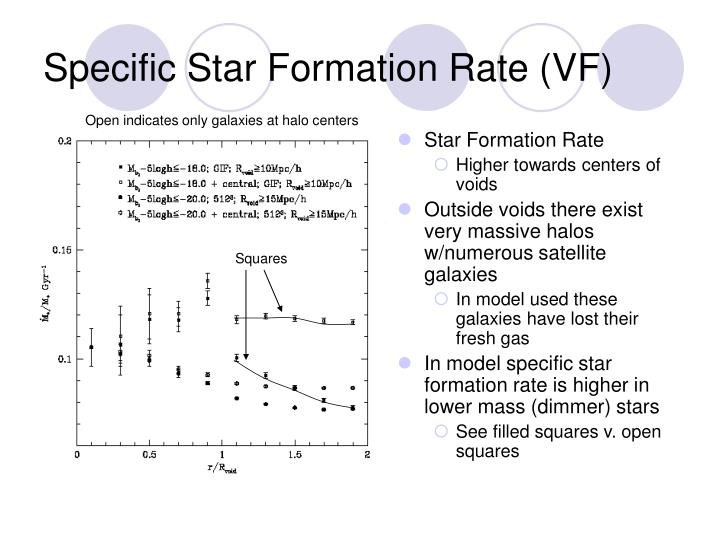 Specific Star Formation Rate (VF)