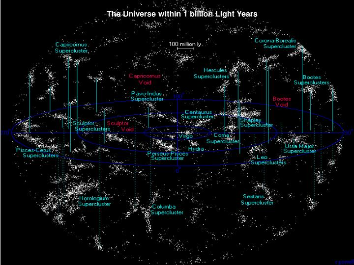 The Universe within 1 billion Light Years