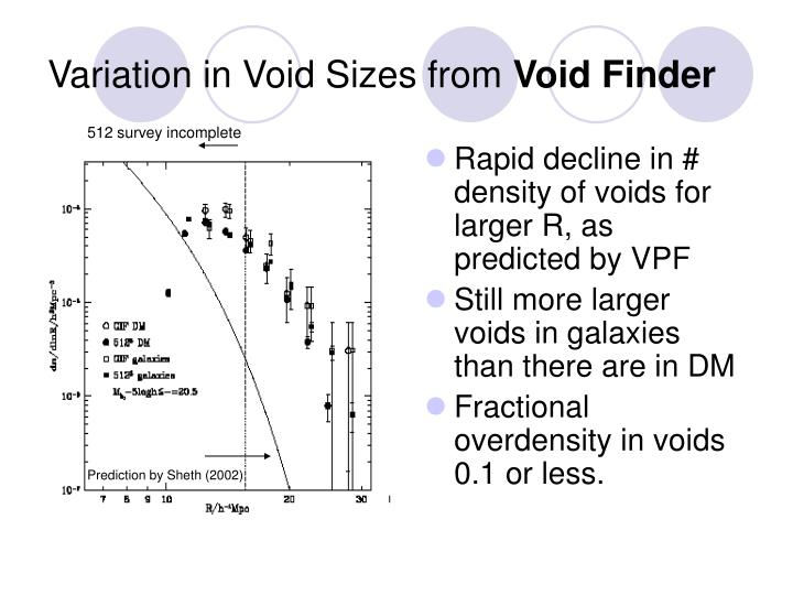 Variation in Void Sizes from